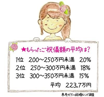 もらったご祝儀の総額の平均を見てみましょう。  1位 200〜250万円未満 20% 2位 250〜300万円未満 18% 3位 300〜350万円未満 15%
