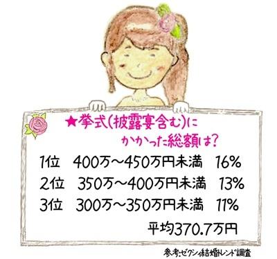 1位 400万〜450万円 16% 2位 350万〜400万円未満 13% 3位 300万〜350万円未満 11% 平均370.7万円