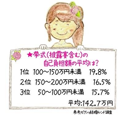 挙式、披露宴・披露パーティにおけるカップルの自己負担額の平均を見てみましょう。  1位 100〜150万円未満 19.8% 2位 150〜200万円未満 16.5% 3位 50〜100万円未満 15.7%