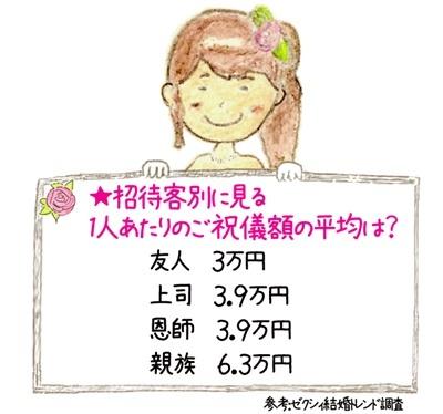 招待客別に見る1人辺りのご祝儀額の平均は?  友人 3万円 上司 3.9万円 恩師 3.9万円 親族 6.3万円