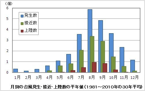 気象庁 月別の台風発生・接近・上陸数の平年値