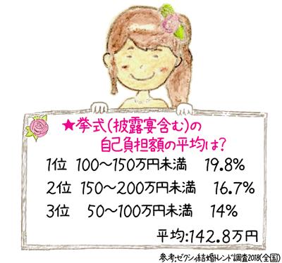 2018年版 挙式、披露宴・披露パーティにおけるカップルの自己負担額の平均。ゼクシィ結婚トレンド調査2018(全国版) 調べ