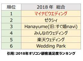 2018オリコン顧客満足度調査 結婚式場情報サイトのランキング