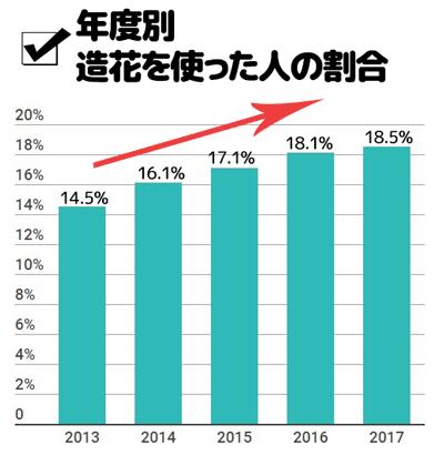 年度別造花を使った人の割合棒グラフ 増加傾向!
