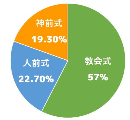 実施した挙式形式(参考:ゼクシィ結婚トレンド調査2017)