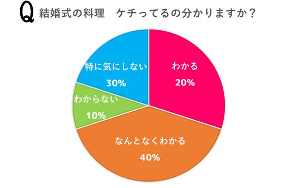 結婚式の料理 ケチってるの分かる? 当サイト調べ 円グラフ