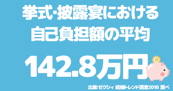 挙式・披露宴における 自己負担額の平均は142.8万円