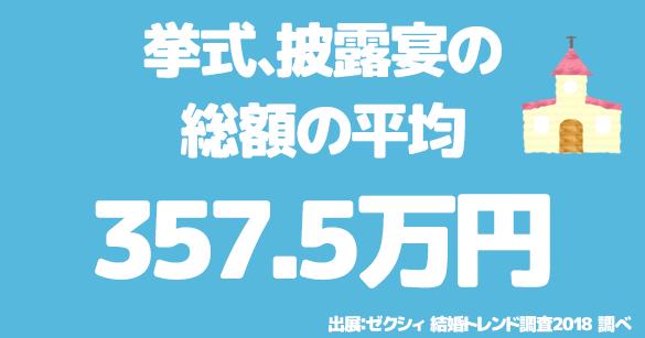 挙式・披露宴の総額の平均は357.5万円