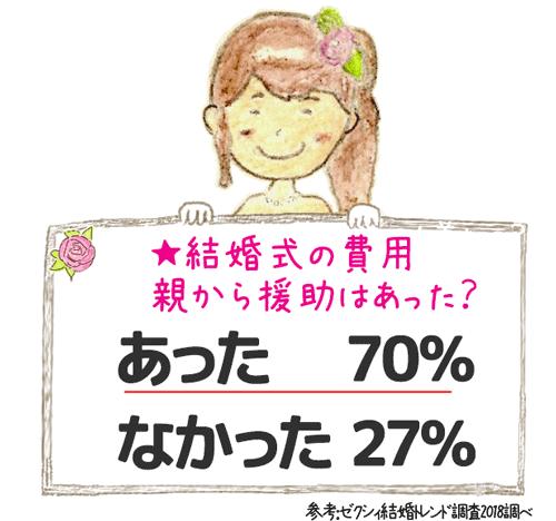 ★結婚式の費用 親から援助はあった? あったが70%